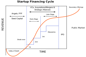 startup_financing_cycle.png