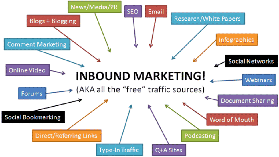 Inbound-Marketing-Channels-and-Tactics