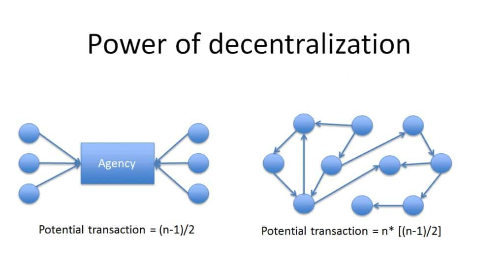 Power of decentralization - Horowitt